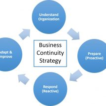 Want For Enterprise Continuity Administration