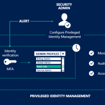 Managing the Provide Chain – Provider Threat Administration Fundamentals
